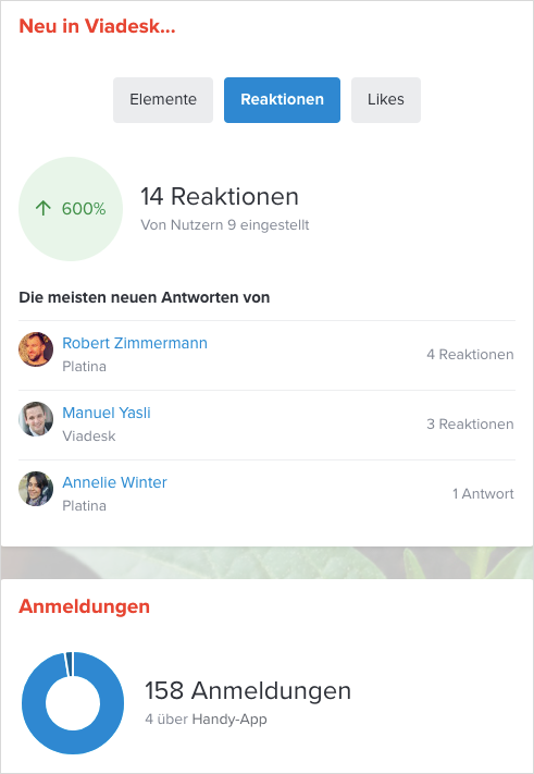 Social Intranet Analyse Reationen